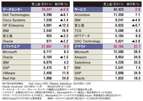 表 世界IT大手16社の2019年10~12月期の事業分野別売上高
