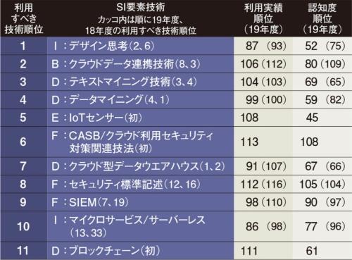表 2020年度版SI要素技術ランキング(対象技術114)