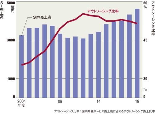 図 富士通単独の国内SI売上高とアウトソーシング比率