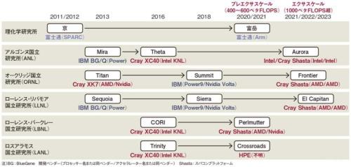 図 日米のスーパーコンピュータ開発状況