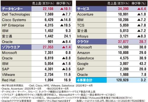 表 世界IT大手16社の2020年度第2四半期(4~6月)事業分野別売上高