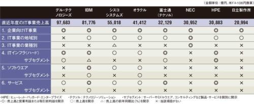 表 主要総合ITベンダーのIT業績開示状況比較