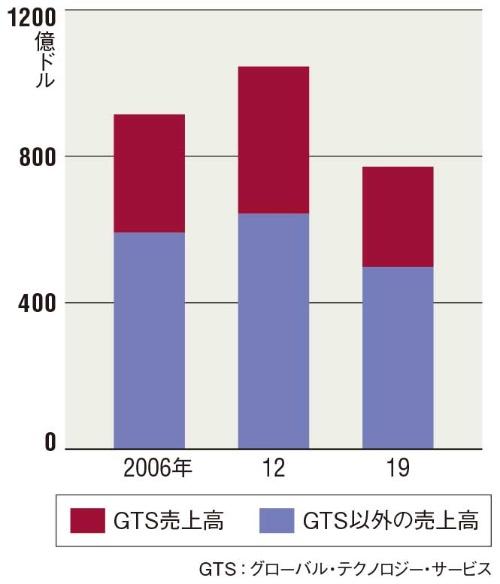 図 IBMの全売上高とGTSの売上高