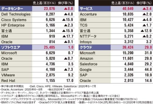 表 世界IT大手17社の2020年度第3四半期(7~9月)の事業分野別売上高