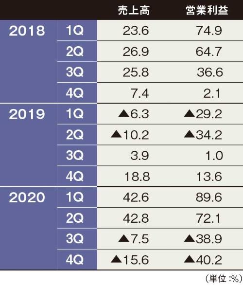 表 米インテルのデータセンター事業の収益増減率