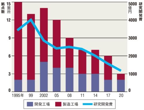 図 富士通の主な国内開発・製造工場数の推移(子会社を除く)