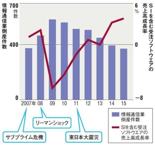 図 経済危機と国内情報通信業の倒産件数