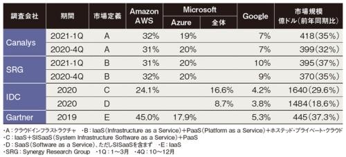 表 Amazon、Microsoft、Googleのパブリッククラウド・シェア