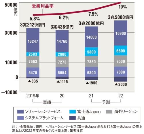 図 富士通テクノロジーソリューションのセグメント売上高