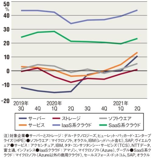 図 セグメント別の売上高伸び率(前年同期比)推移