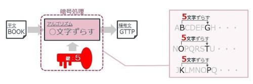 暗号化のアルゴリズムと鍵