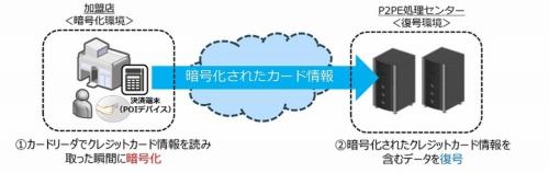 P2PEソリューションのイメージ