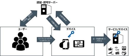 ユーザーのアイデンティティーにひも付くデバイス内の鍵の例