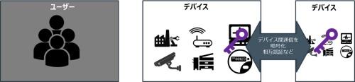 デバイスのアイデンティティーにひも付くデバイス内の鍵の例