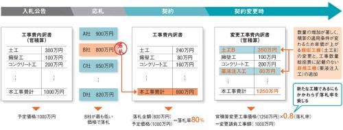 追加費用精算時の落札率適用の一例。取材を基に日経コンストラクションが作成