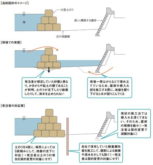 ある被災自治体の災害復旧工事でのトラブル。取材を基に日経コンストラクションが作成