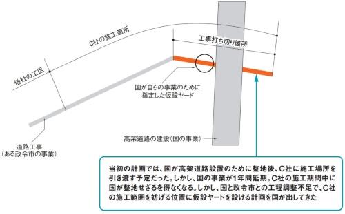 ある政令市の道路工事でのトラブル。取材を基に日経コンストラクションが作成