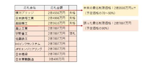10社が入札に参加し、3社が最低制限価格を下回った。予定価格は事前公表のため、最低制限価格を狙った応札者が続出したとみられる。価格は全て税抜き。名古屋市の資料を基に日経コンストラクションが作成