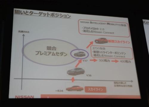 図2 新型スカイラインの開発の狙い