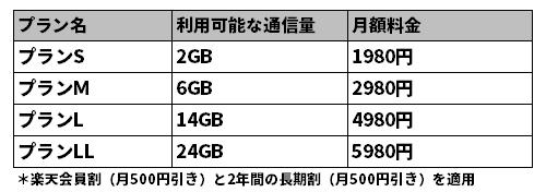 楽天モバイル「スーパーホーダイ」の月額料金