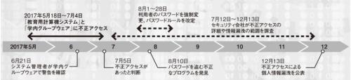 図 不正アクセスに対する大阪大学の対応の流れ