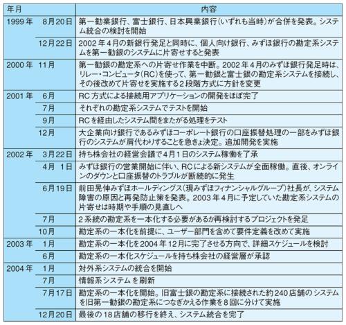 表●みずほ銀行のシステム統合の軌跡