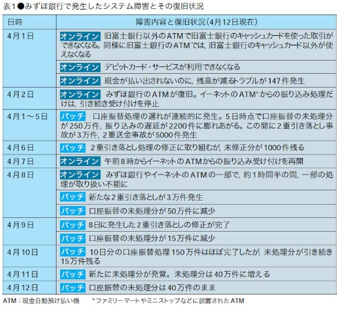 みずほ銀行で2002年4月に発生したシステム障害の概要