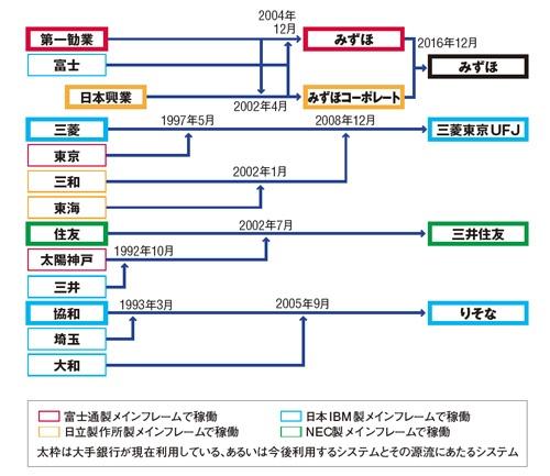 図1 大手銀行の勘定系システムの変遷
