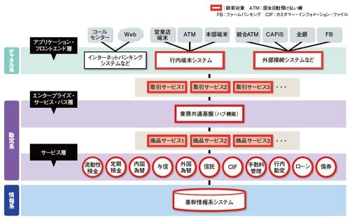 図2 みずほ銀行が構築する次期勘定系システムの構成