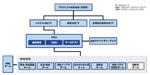 図3 次期勘定系システムのプロジェクト体制