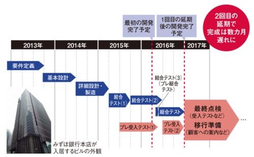 図 みずほ銀行の次期勘定系システムの開発スケジュール