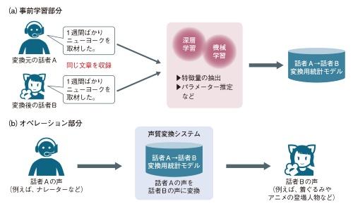 図1 声質変換は事前学習部分とオペレーション部分で分かれる