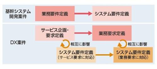 基幹システム開発とDX開発の、要件定義プロセスの違い