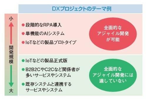 DXプロジェクトの種類によって、アジャイルの適用可否は異なる
