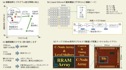 図1 FPGAを超える効率とプログラム性を実現