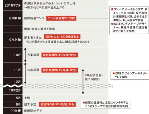 〔図3〕半年間で4段階の設計を進める