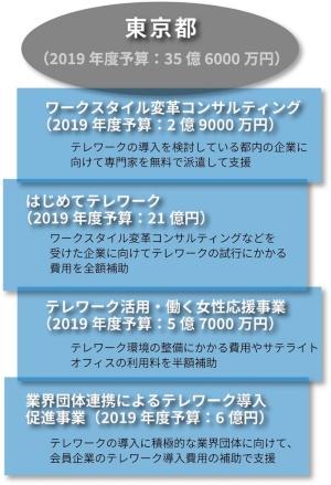 東京都が2019年度に取り組むテレワーク関連事業の概要