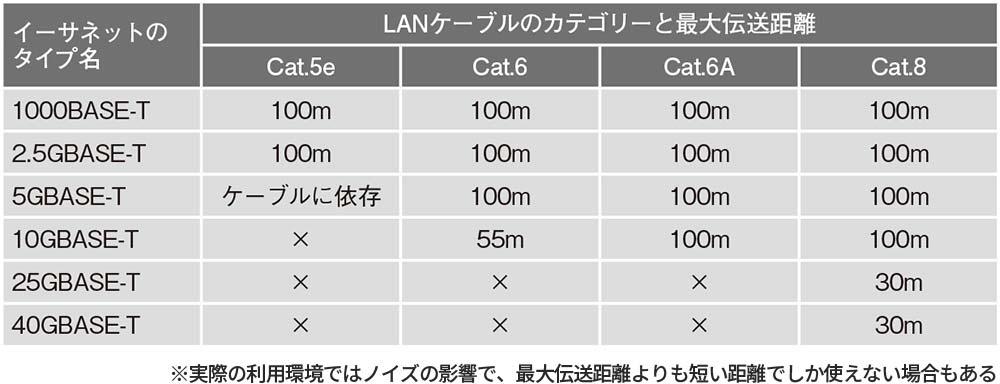 LANケーブルのカテゴリーと最大伝送距離
