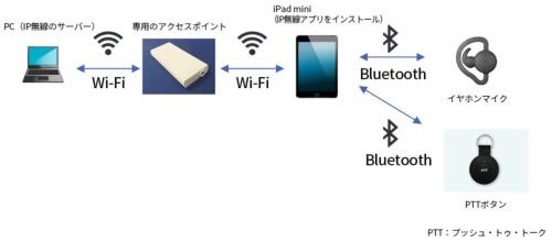 ANAが導入したIP無線システムの概要