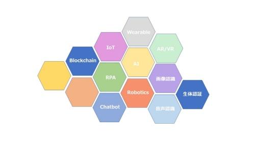 テクノロジーを組み合わせるきっかけになる「イノベーションハニカム」