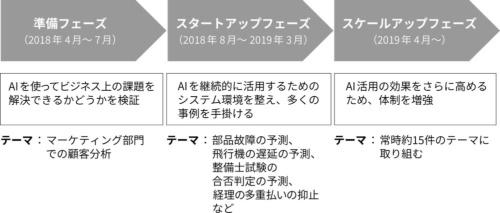 全日本空輸のAIチームの取り組み