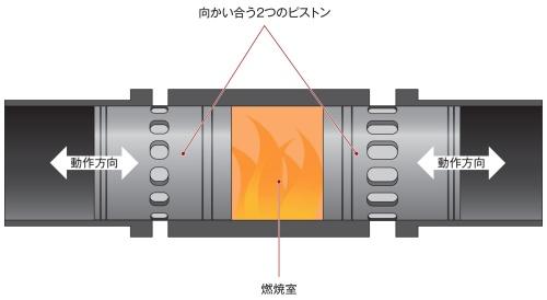 図6 対向ピストンエンジン