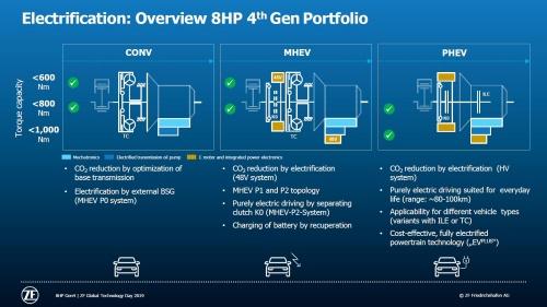 図3 MHEVとPHEVは変速機内にモーターと電力制御システムを内蔵する