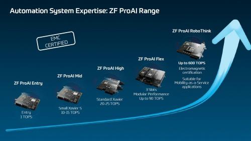 図2 ZFの車載コンピューター「ProAI」ファミリー