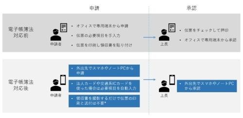 博報堂プロダクツの経費精算の申請・承認プロセス
