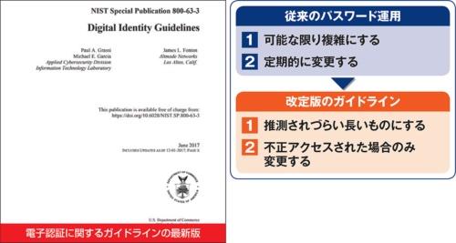 米国立標準技術研究所(NIST)は、2017年6月に電子認証に関するガイドラインの改定版を発表(左)。パスワード運用の方針が新しくなった(右)