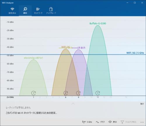 「WiFi Analyzer」(Matt Hafner氏作)の画面。周囲のアクセスポイントが利用するチャンネルを視覚的に確認できる。グラフの山が高いほど電波状態が良いため、それとかぶらないようにWi-Fiルーターのチャンネルを設定すればよい
