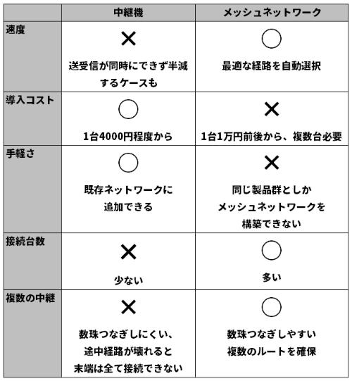 中継機とメッシュネットワークの長所と短所を表で示した。中継機は導入が手軽な半面、通信面で短所が多い。メッシュネットワークはその逆だ