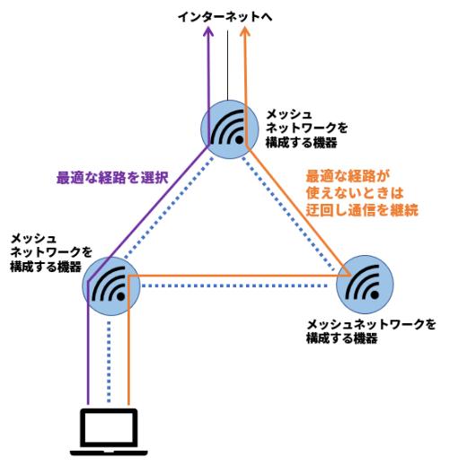 メッシュネットワークの概要