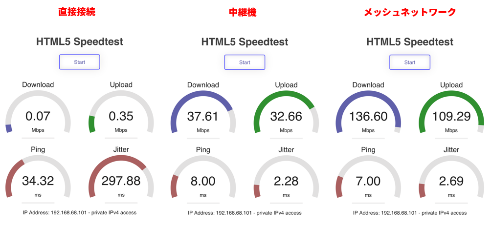 30メートル離れた場所から、Wi-Fiの速度を調べた。左から直接接続、中継機、メッシュネットワークの速度。手軽さなら中継機だが、速度を求めるならメッシュネットワークに軍配が上がった